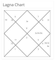 Understanding Nirayana Bhava Chalit Chart Its Importance