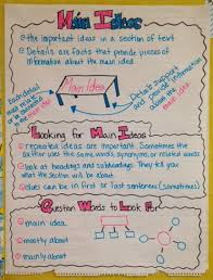 3rd Grade Anchor Charts Buzzing With Ms B Expository Text Main Ideas Anchor Chart