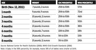 Child Weight Chart As Per Age Size And Growth Chart For Babies Care Corner