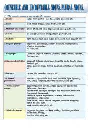 Plural Nouns Chart Countable And Uncountable Nouns Plural Nouns Grammar