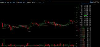 Bitcoin Candlestick Chart How To Read A Candlestick Chart Bitcoin Steemit