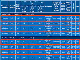 Intel Cpu Comparison Chart 2016 11 Credible Intel Processor Hierarchy Chart