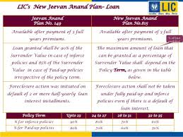 New Jeevan Anand 815