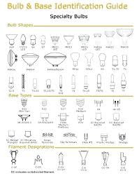 Light Bulb Shape And Size Chart Light Bulb Sizes Chefie Info