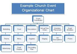 Organization Chart Of Wedding Planner Company Church Forms And Job Descriptions Event Planning Template