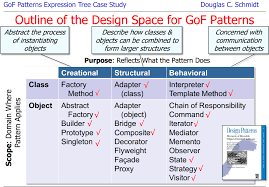 Oo Design Patterns Custom Decoration