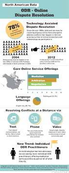 online dispute resolution in north america infographic  adr arbitration and mediation a collection of essays electronic copy available at abstract 2405428 adr arbitration and mediation a collection