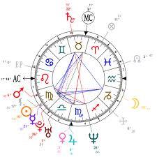 Astrology And Natal Chart Of Taraji P Henson Born On 1970