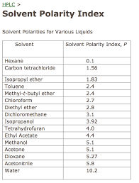 Hplc Solvent Polarity Chart Solved Determine The Solvent Polarity Index For The Follo