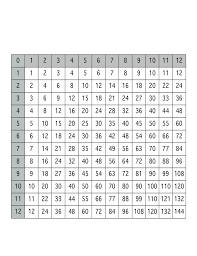 1 12 Multiplication Chart Free Download