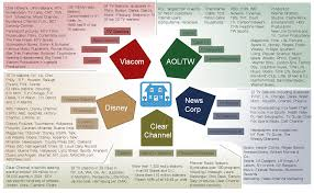 Tv Network Ownership Chart Who Owns The Mainstream Media Usahitman Conspiracy News