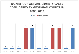 Animal Cruelty Charts Animal Cruelty Janmikell Bastardo Medium