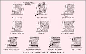 Small Picture SEISMIC DESIGN OF SEGMENTAL RETAINING WALLS
