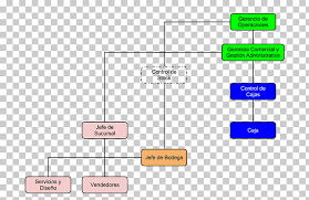 Organizational Chart Empresa Information Technology