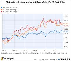 3 Key Takeaways From Medtronics Earnings The Motley Fool