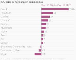 Nickel Commodity Price Chart 2017 Price Performance In Commodities