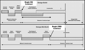 Db Design And Build Sources Of Changes In Design Build Contracts For A