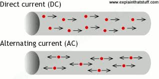 alternating current diagram. electron flow in direct current and alternating circuits compared. diagram