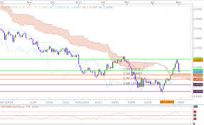 Gbp Usd Live Chart Investing Gbp Usd Reached Our First Bearish Target Invest Diva