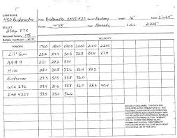 450 Bushmaster Trajectory Chart 2019