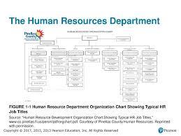Organizational Chart For A Large Hotel Organizational Chart