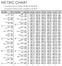 English To Metric Conversions Worksheet Worksheets for all ...