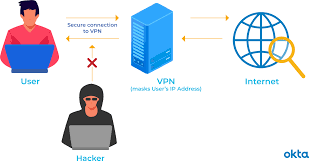 A vpn, or virtual private network, is an easy way to improve your online privacy. What Is A Vpn How Does It Work Okta