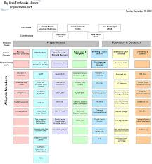 Chicago Department Of Public Health Organizational Chart Kaiser Permanente Organizational Structure Chart