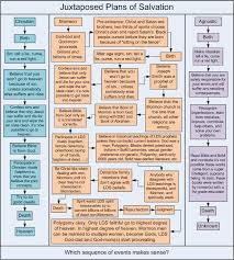 Plan Of Salvation Chart With Scriptures Mormon Plan Of Salvation Book Of Mormonisms