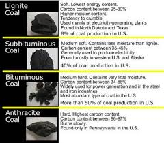 Types Of Coal Google Search Coal Earth Science