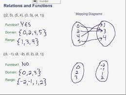 Relations And Functions Examples Solutions Examples