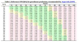 Vapor Pressure Chart Vapor Pressure Deficit Vpd In Hydroponics
