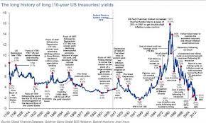 Warren Buffett And Interest Rates Seeking Alpha