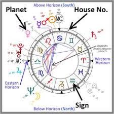 Fft Zodiac Chart Astrology