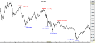 Nifty Charts And Patterns Bear Markets Find Charts Bottoming Signals With Examples