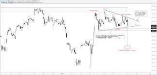 S Dax Chart Dax Technical Update Short Term Levels Chart Pattern S