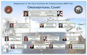 Navy Cio Org Chart 29 Valid Department Of The Navy Organization Chart