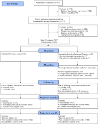 Psychological Outcomes Of A Cognitive Behavioral Therapy For