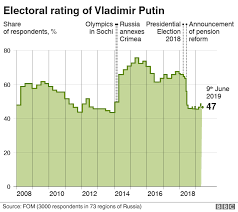 Merkel Approval Rating Chart 2018 Russia And Putin Is Presidents Popularity In Decline