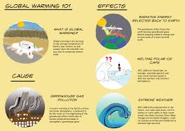causes and effects of global warming essay humans cause global warming essay assignment 5 jpg