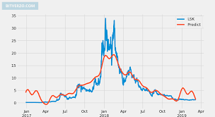 Lisk Price Prediction Next Day 0 000000 Lsk Usd Forecast