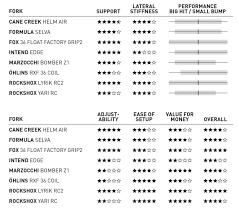 Rockshox Weight Chart The Best 160 Mm Mtb Fork You Can Buy Enduro Mountainbike
