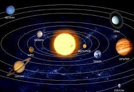 Видеоурок Планеты Солнечной системы по предмету Окружающий мир за  Рис 6 Строение Солнечной системы Источник