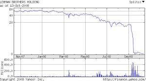 Lehman Brothers Stock Chart Kitco Commentaries John Lee Cfa