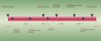 Examples Of Timelines For Projects Timeline Examples Project Timeline Timeline Diagrams Visio