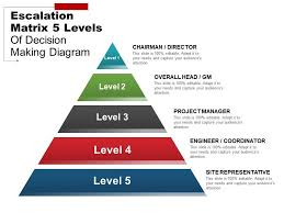 Escalation Matrix 5 Levels Of Decision Making Diagram