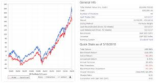 SP 500 Quote 51 Amazing AAM SP 24 High Dividend Value ETF SPDV Should You Ditch The High