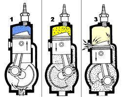 2 stroke combustion engine figure 13 the two stroke cycle