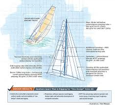 Concept 2 Rigging Chart Volvo 65 Identical And Optimal Composite Spars And Rigging