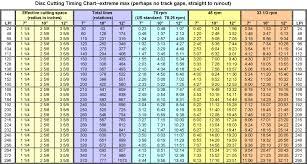 Lpi Score Chart The Secret Society Of Lathe Trolls View Topic Charts